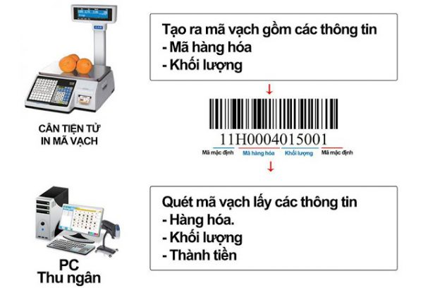 phan-mem-tinh-tien-tich-hop-can-dien-tu-1